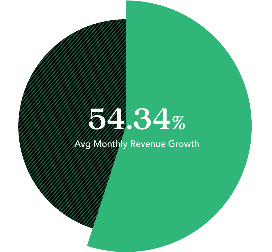 Green pie chart showing: 54.34% Avg Monthly Revenue Growth